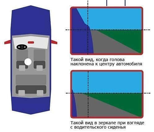 Как правильно отрегулировать зеркала в автомобиле?